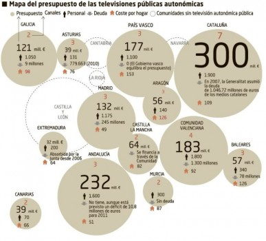 televisiones_autonomicas_presupuesto[1]