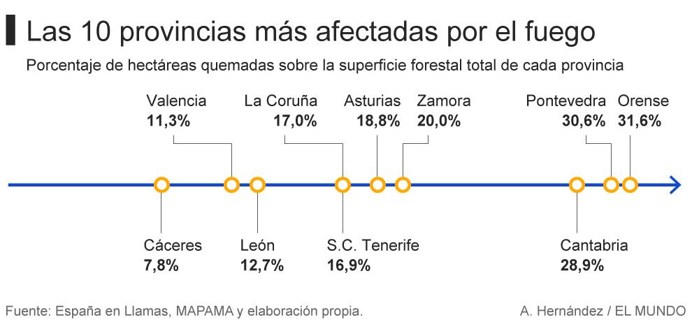 CANGAS DEL NARCEA.- El concejo el más afectado por los incendios de toda España