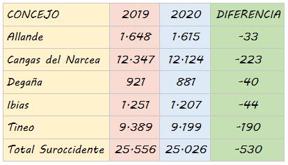 El Suroccidente perdió 721 habitantes en un año